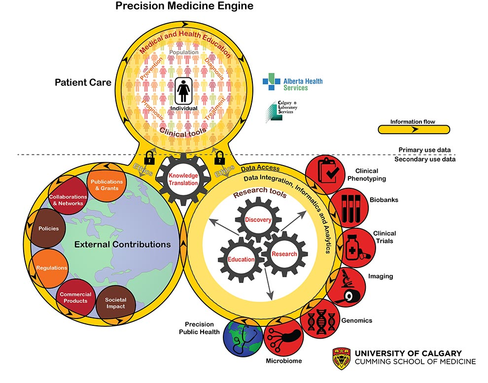 Precision Medicine Engine diagram